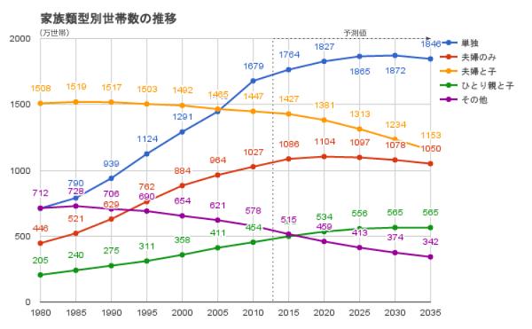 世帯数推移グラフ