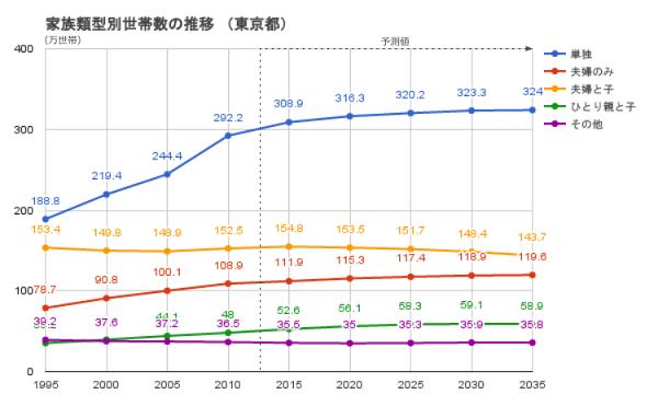 世帯数推移グラフ(東京都)