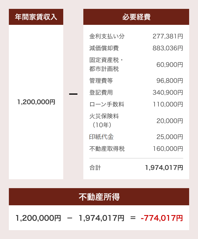 収入モデル図SP